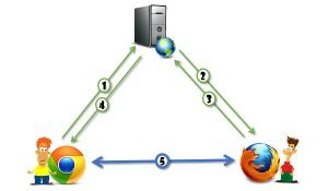 webrtc-vs-web3