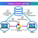 WebSocket2
